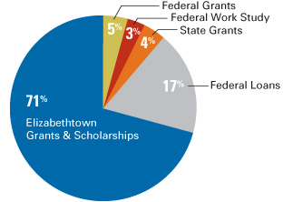 Aid received by 2012–2013 first-year students