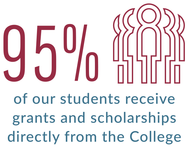 95% of our students receive grants and scholarships directly from the College