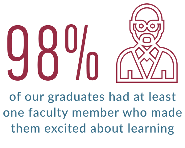 98% of our graduating seniors had at least one faculty member who made them excited about learning
