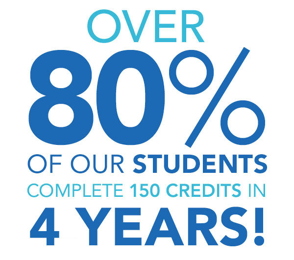 Over 80% of our students, complete 150 credits in 4 years!