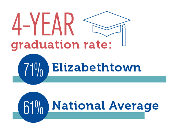 Elizabethtown College's 4-year graduation rate is 71% compared to 61% national average.