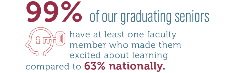 99% of Etown Grads have at least one faculty memeber who made them excited about learning compared to 63% nationally.
