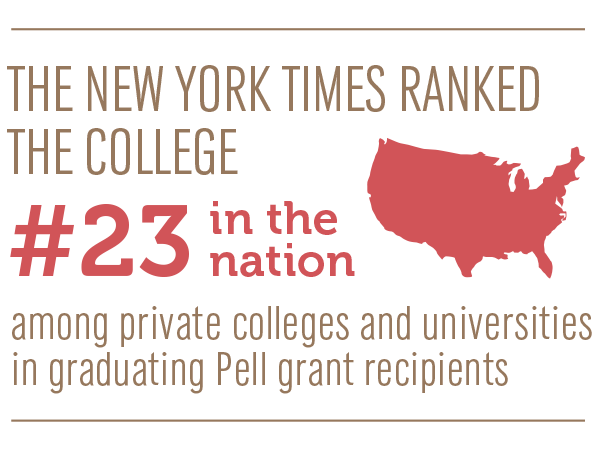 The New York Times Ranked E-town #23 in the nation among private colleges and universities in graduating Pell grant recipients.