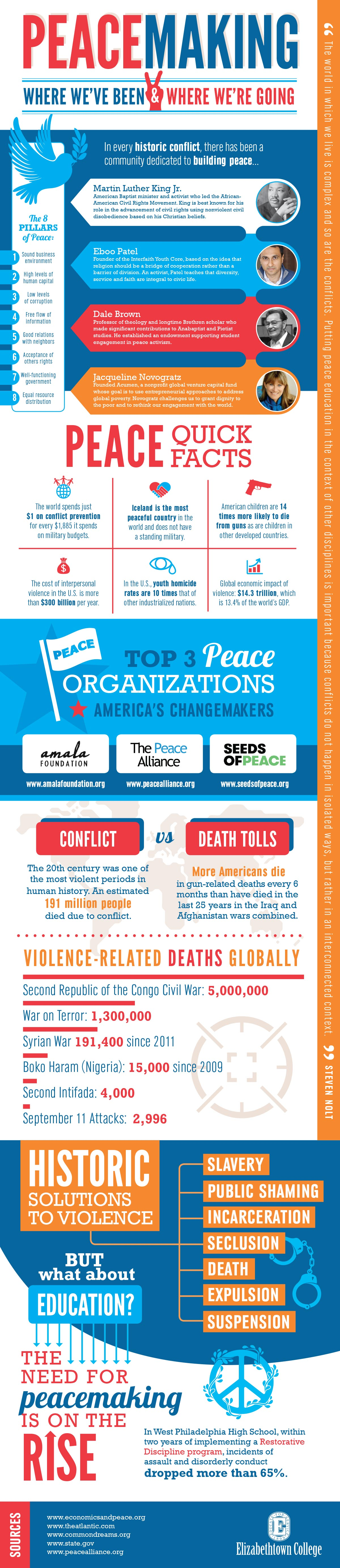 a large infographic detailing the history and current state of peacemaking efforts.